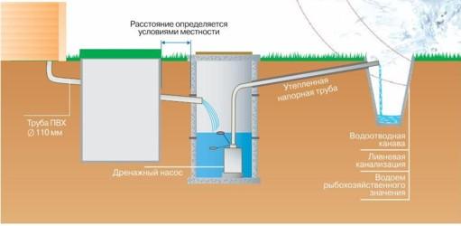 Отведение очищенной воды на рельеф местности с использованием промежуточного колодца