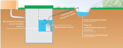 Отведение очищенной воды на рельеф местности (температура отводимой воды зимой +10..+15 градусов Цельсия
