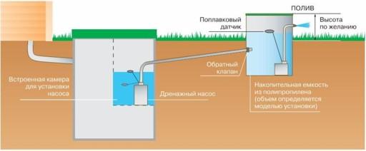 Отведение очищенной воды в накопительную емкость