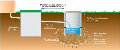 Отведение очищенной воды осуществляется в дренажный колодец самотеком